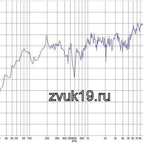 Амплитудно-частотная характеристика 35АС 021