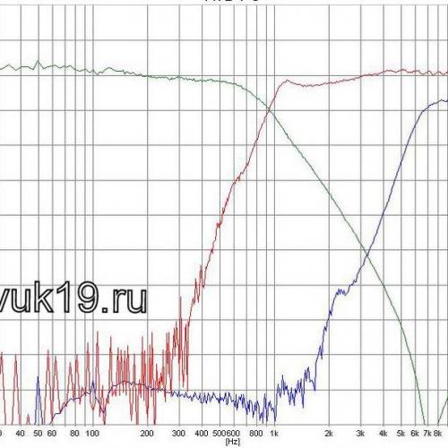АЧХ фильтров (кроссовера) акустической системы 35АС-021