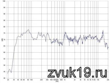 АЧХ акустической системы с фильтром №2