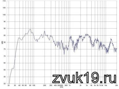 АЧХ акустической системы с фильтром №3