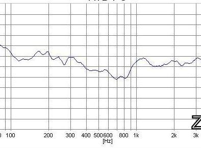 АЧХ акустической системы с фильтром №4
