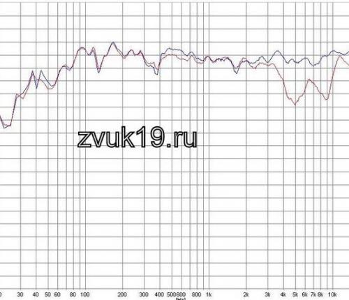 Рис 5. АЧХ модернизированной АС сглаживание 1/24 с новым кроссовером size=
