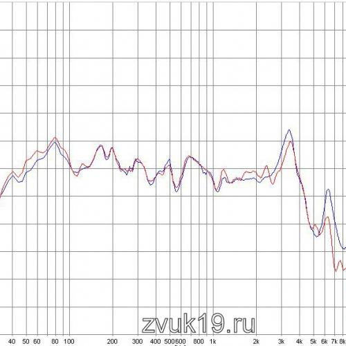 АЧХ 1 фазоинвертора 35АС 021