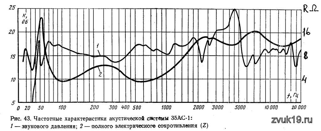 (Radiotehnika 35АС-012)