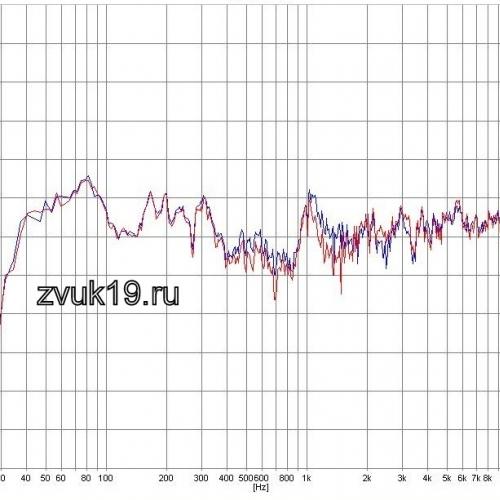 АЧХ модернизированных акустических систем