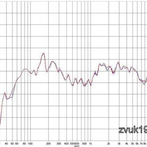 АЧХ акустической системы Sony SS G7 сглаживание 1/24 октавы