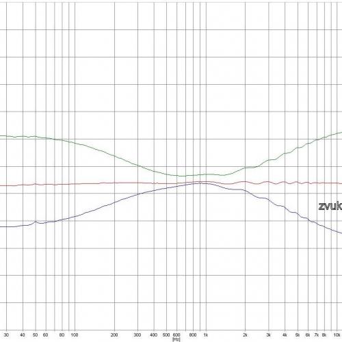 Измерение регуляторов тембра