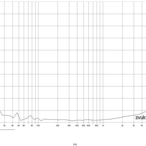 Коэффициента нелинейных искажений при выходном напряжении 15,5 Вольт