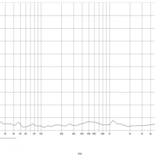 коэффициента нелинейных искажений при выходном напряжении 8,95 Вольт